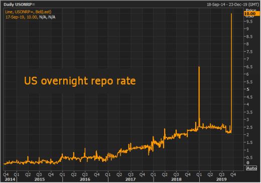 'Repo Quake', A Primer 1-overnight-repo